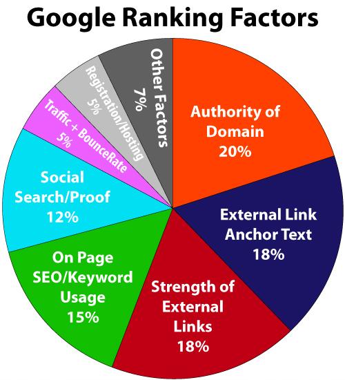 SEOer cần biết tầm quan trọng của các yếu tố xếp hạng trên Google