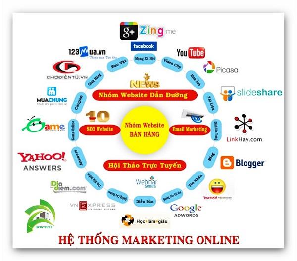 Hệ thống marketingonline